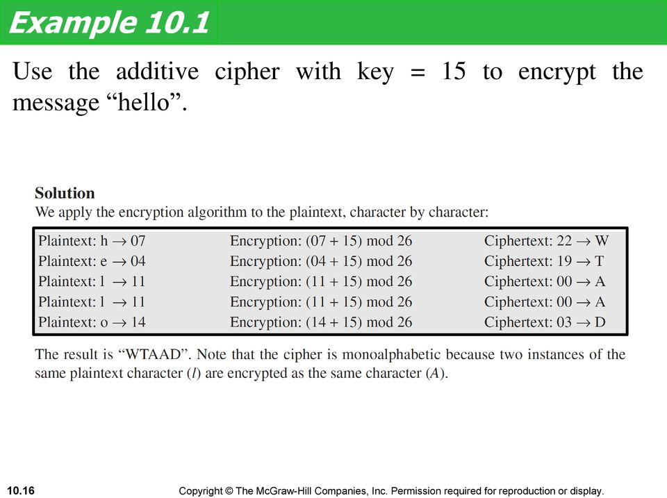 cipher with key = 15