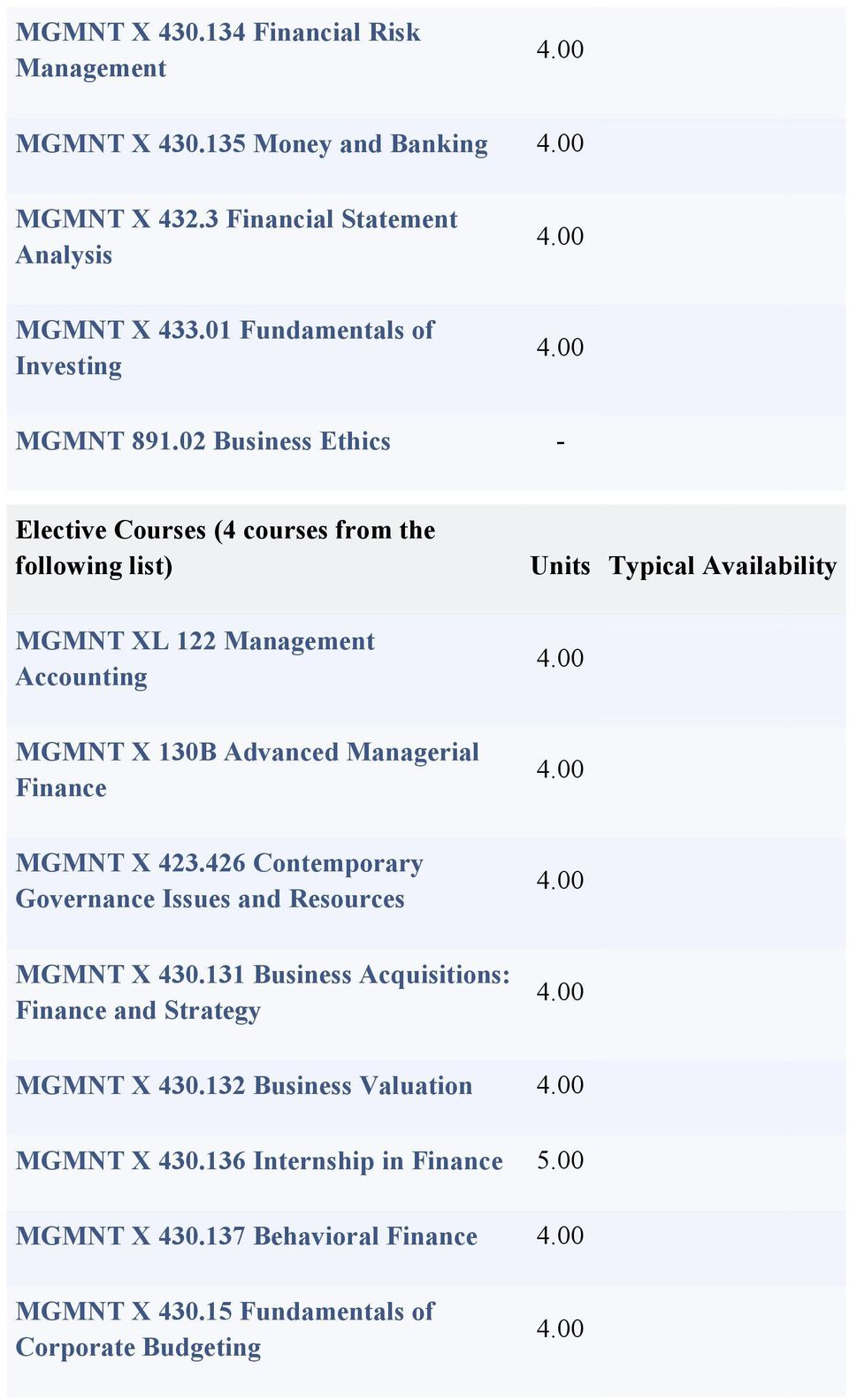 02 Business Ethics - Elective Courses (4 courses from the following list) MGMNT XL 122 Management Accounting Units Typical Availability MGMNT X 130B Advanced