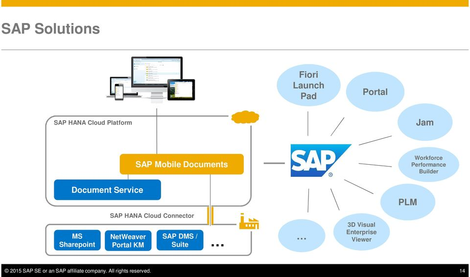 SAP HANA Cloud Connector NetWeaver Portal KM SAP DMS / Suite 3D Visual