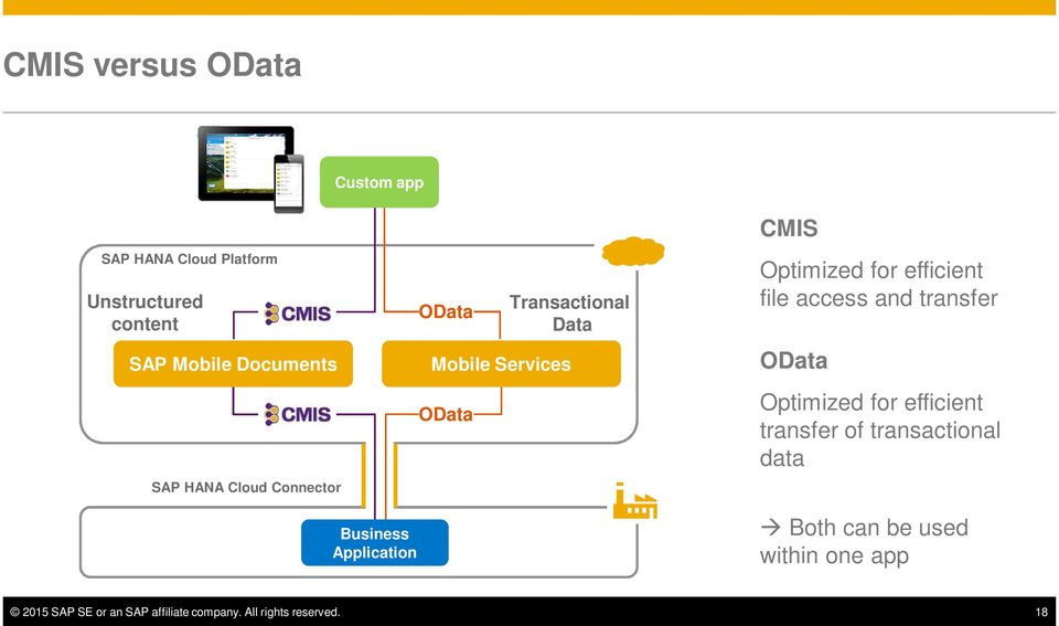 file access and transfer OData Optimized for efficient transfer of transactional data Business