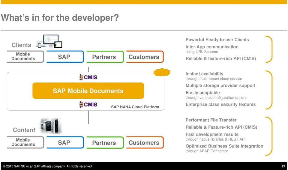 SAP HANA Cloud Platform Instant availability through multi-tenant cloud service Multiple storage provider support Easily adaptable through various configuration options