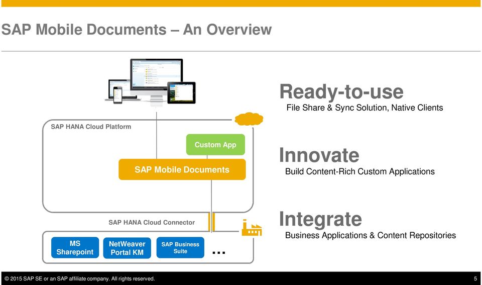 Sharepoint SAP HANA Cloud Connector NetWeaver Portal KM SAP Business Suite Integrate Business