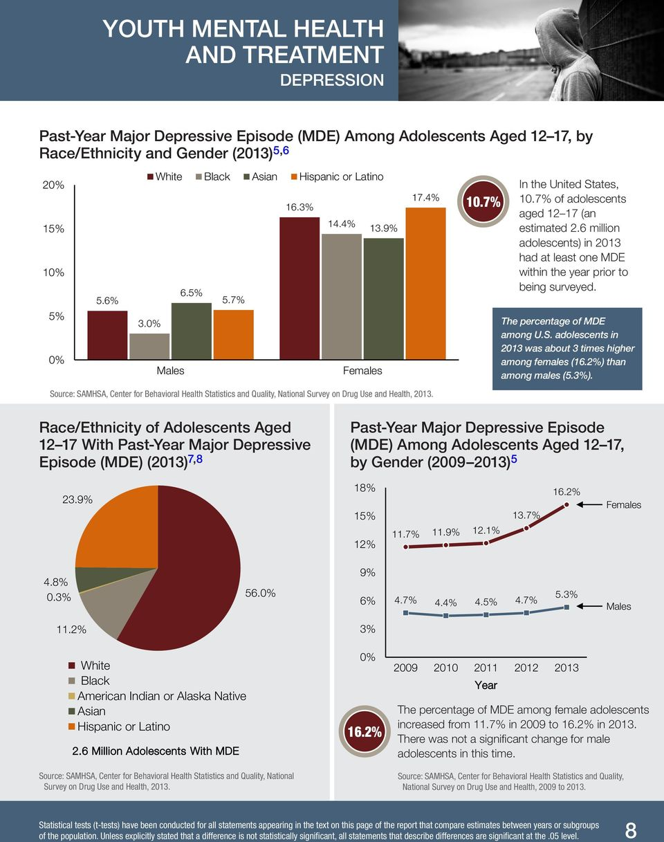 6 million adolescents) in 2013 had at least one MDE within the year prior to being surveyed. The percentage of MDE among U.S. adolescents in 2013 was about 3 times higher among females (16.