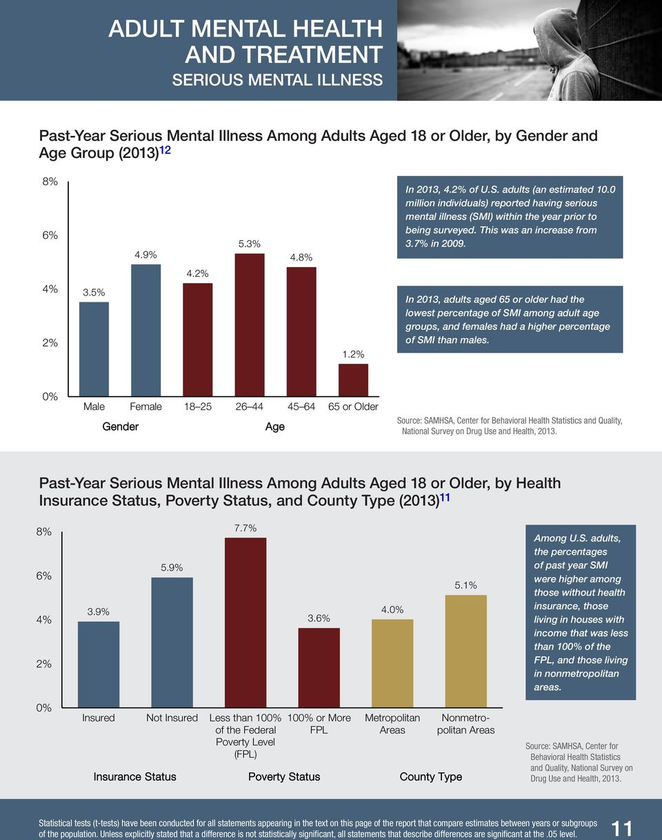 2% In 2013, adults aged 65 or older had the lowest percentage of SMI among adult age groups, and females had a higher percentage of SMI than males.