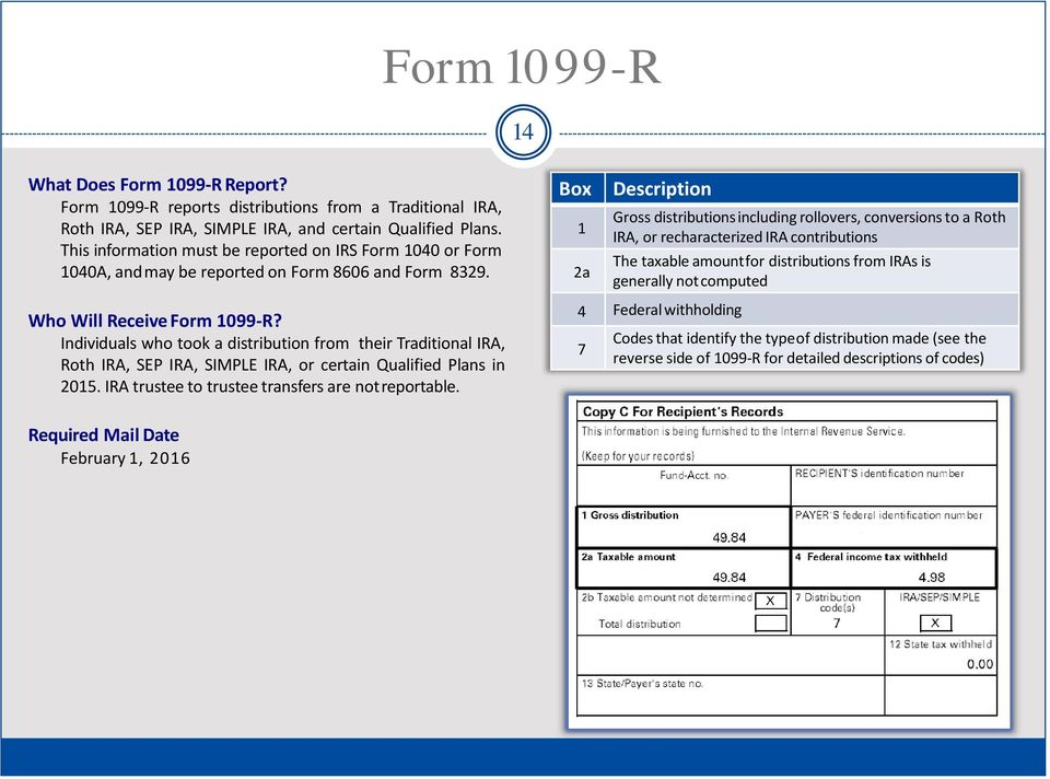 Box 1 2a Description Gross distributions including rollovers, conversions to a Roth IRA, or recharacterized IRA contributions The taxable amount for distributions from IRAs is generally not computed