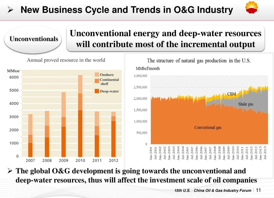 the world MMtoe Onshore Continental shelf Deep-water The global O&G development is going towards