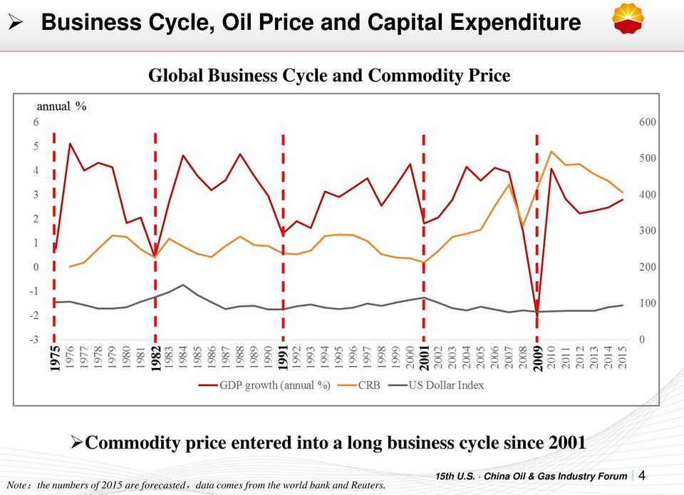 price entered into a long business cycle since 2001 Note:the