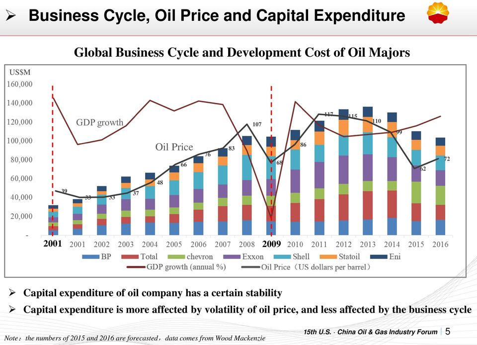 oil company has a certain stability Capital expenditure is more affected by volatility of oil price, and