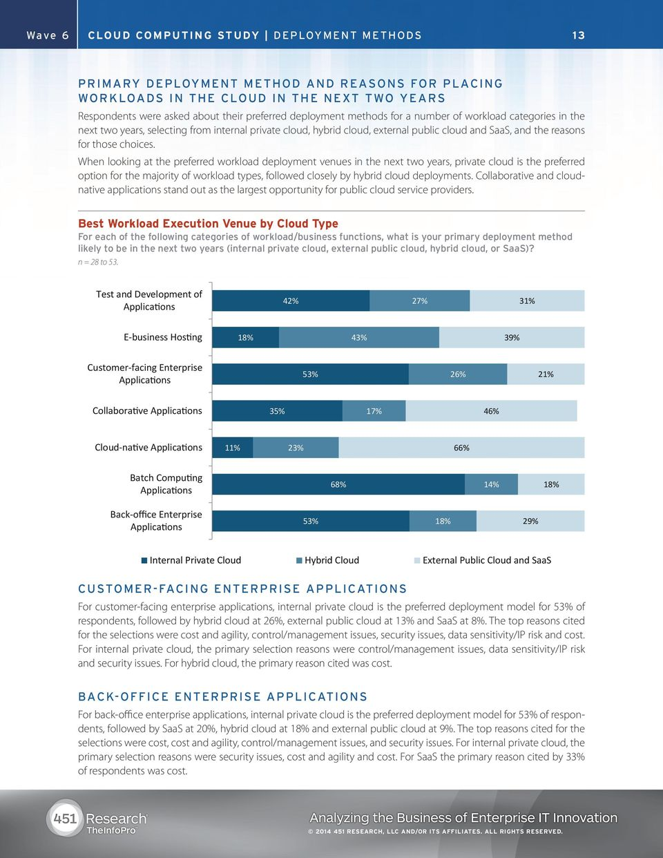 When looking at the preferred workload deployment venues in the next two years, private cloud is the preferred option for the majority of workload types, followed closely by hybrid cloud deployments.