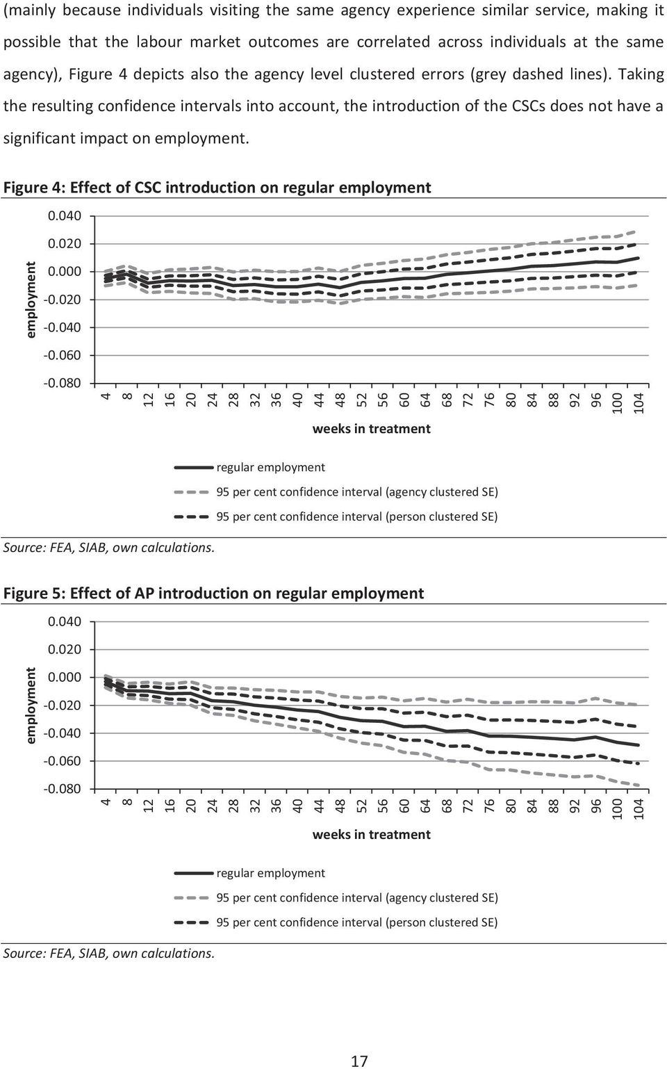 Taking the resulting confidence intervals into account, the introduction of the CSCs does not have a significant impact on employment. Figure 4: Effect of CSC introduction on regular employment 0.