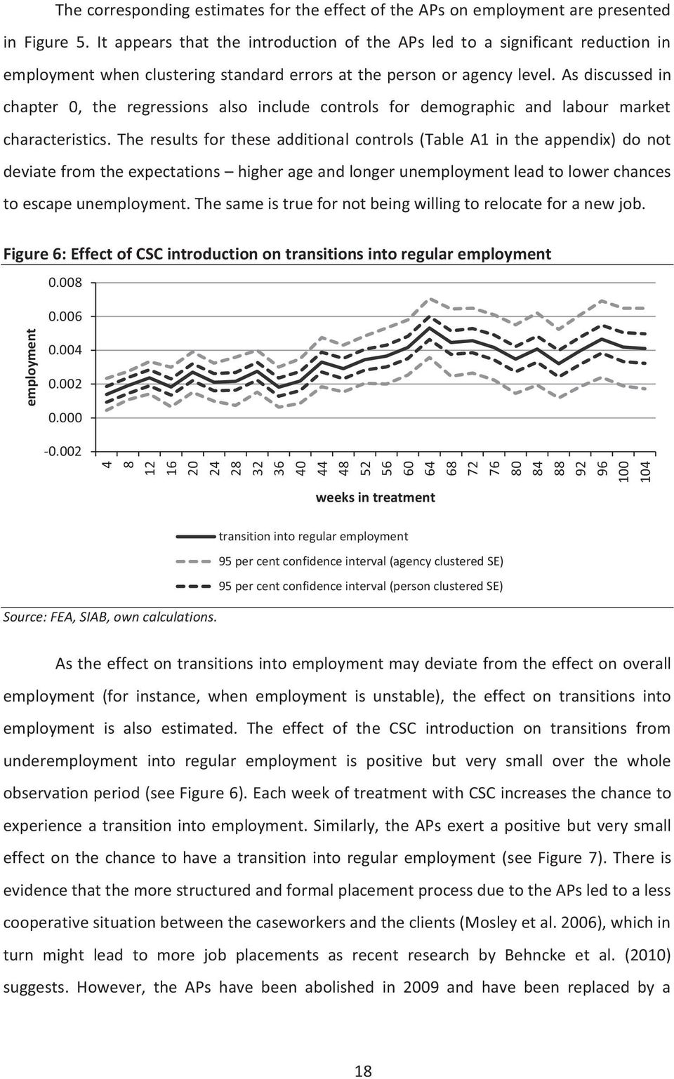 As discussed in chapter 0, the regressions also include controls for demographic and labour market characteristics.