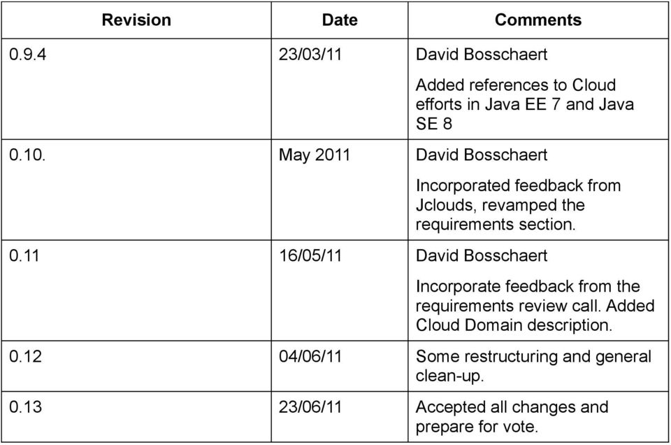 May 2011 David Bosschaert Incorporated feedback from Jclouds, revamped the requirements section. 0.