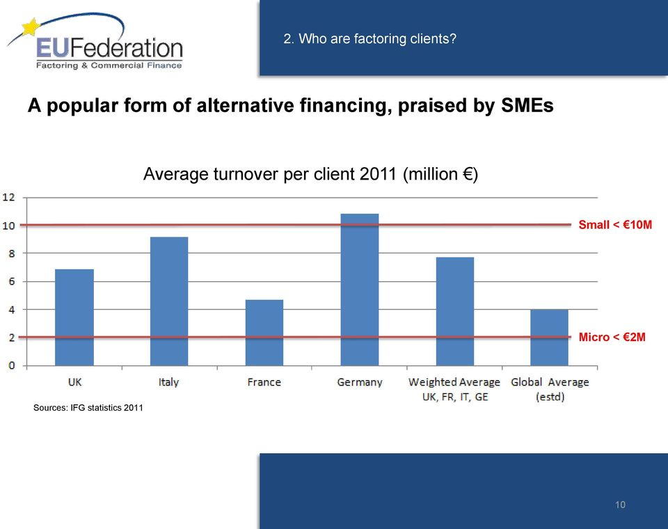 praised by SMEs Average turnover per client