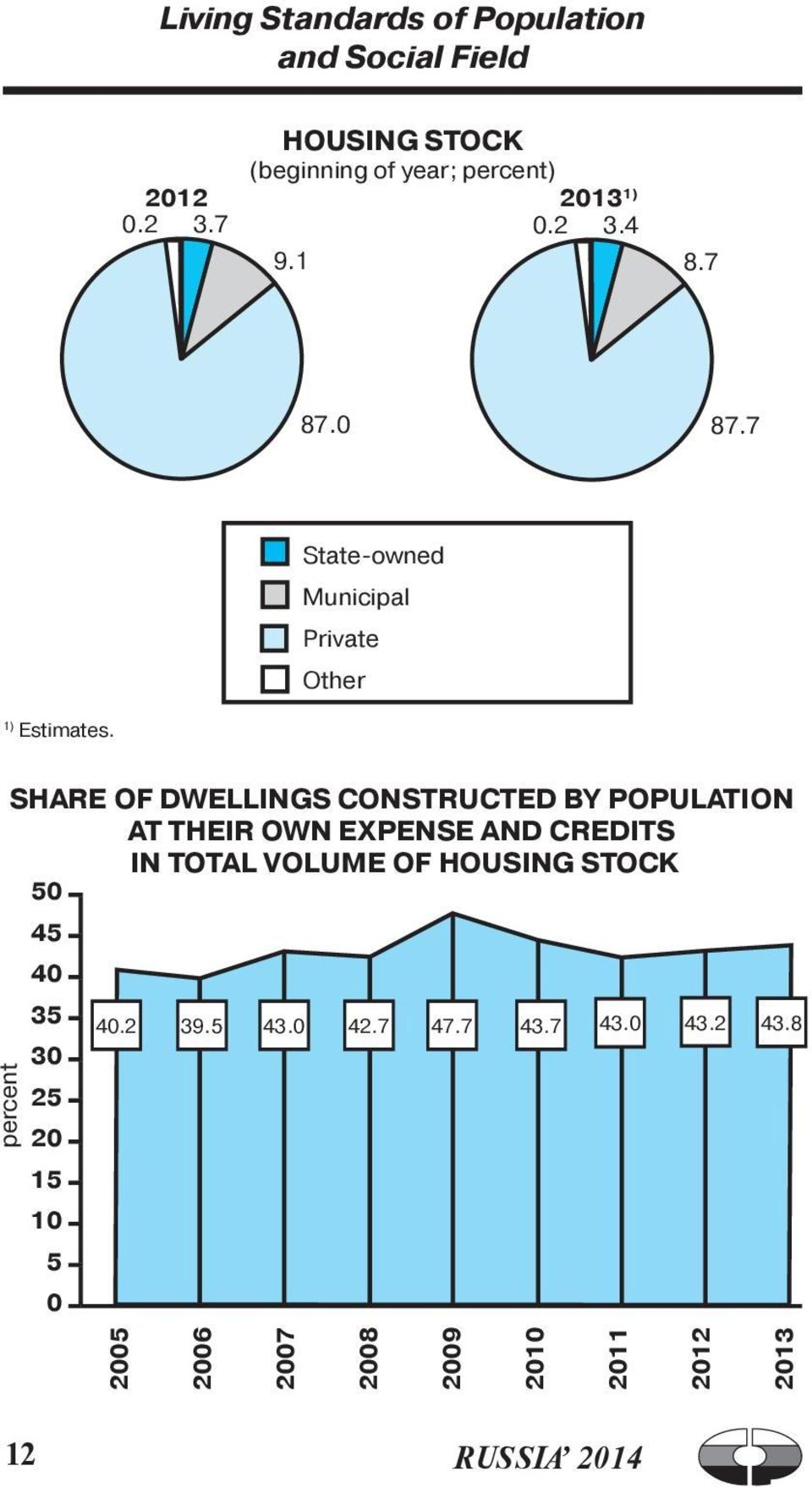SHARE OF DwELLINGS CONSTRUCTED BY POPULATION AT THEIR OwN EXPENSE AND CREDITS IN TOTAL VOLUME OF