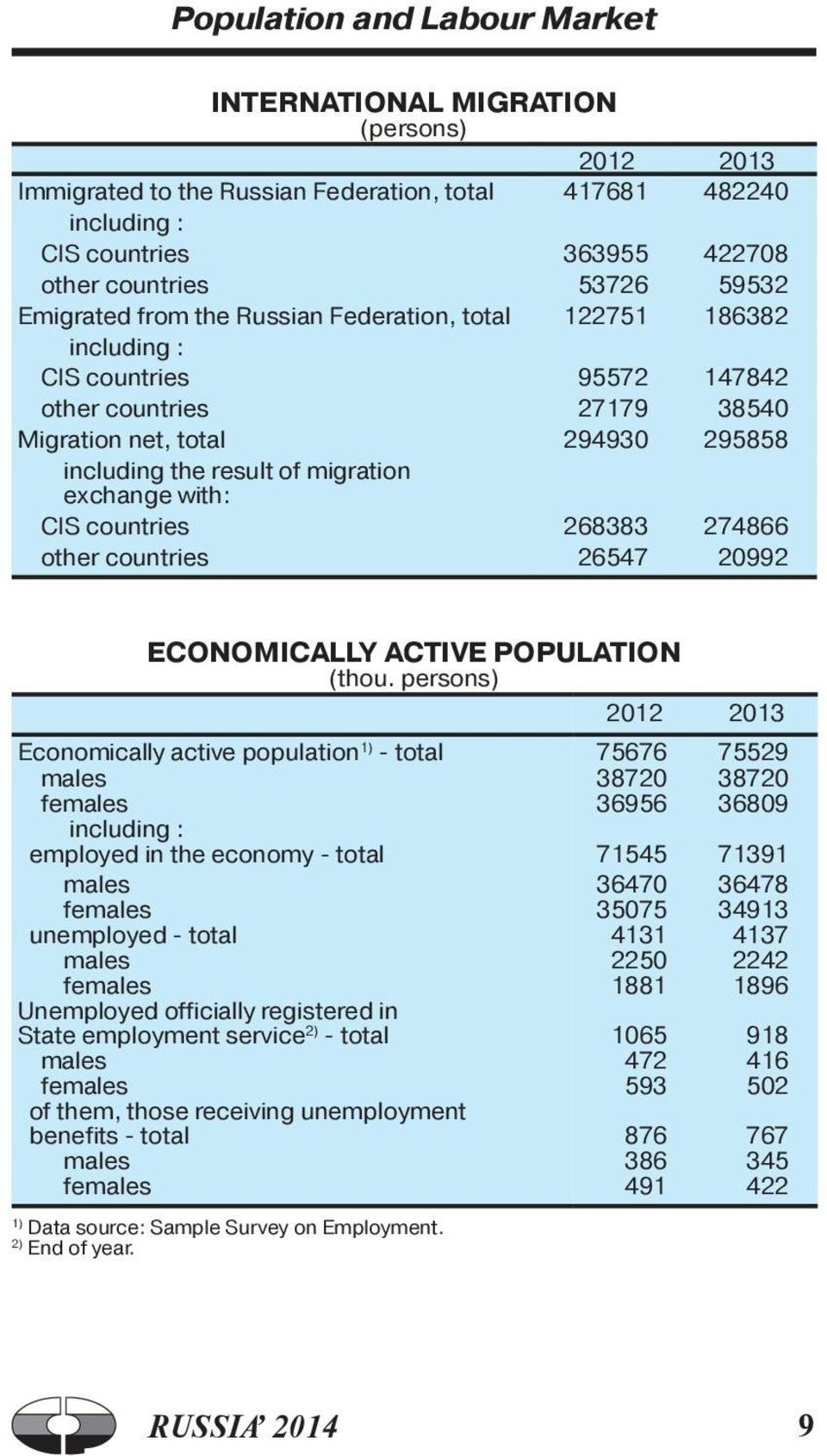 CIS countries 268383 274866 other countries 26547 20992 ECONOMICALLY ACTIVE POPULATION (thou.