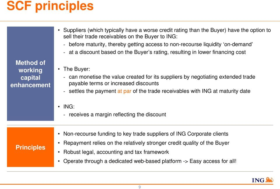 its suppliers by negotiating extended trade payable terms or increased discounts - settles the payment at par of the trade receivables with ING at maturity date ING: - receives a margin reflecting