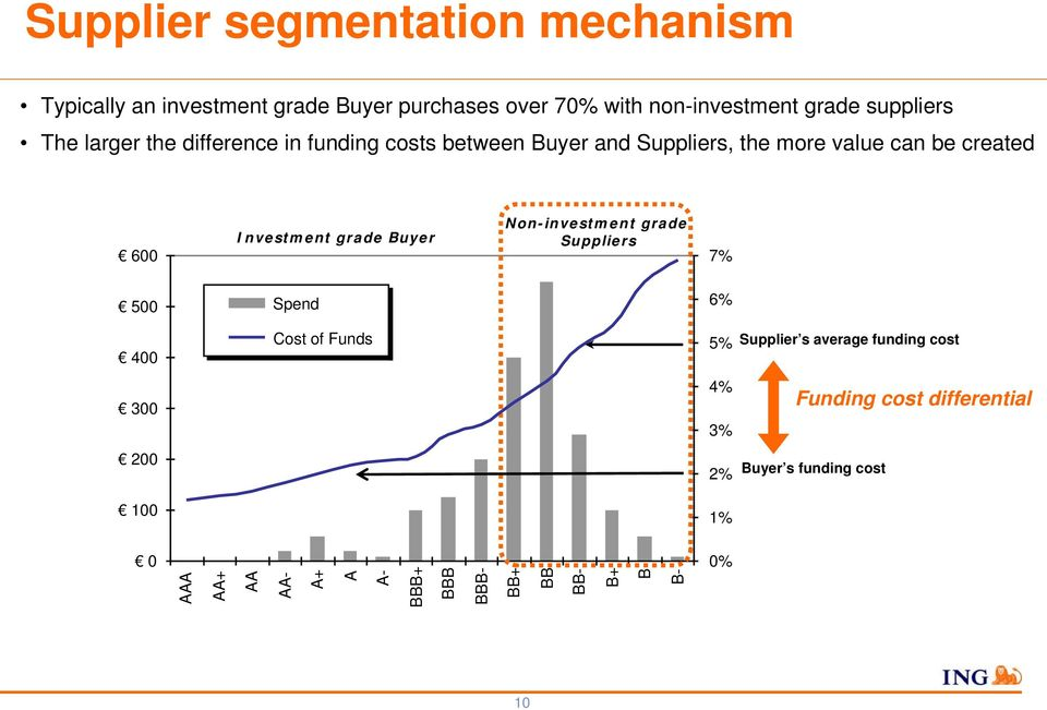 Investment grade Buyer Non-investment grade Suppliers 7% 500 Spend 6% 400 Cost of Funds 5% Supplier s average funding