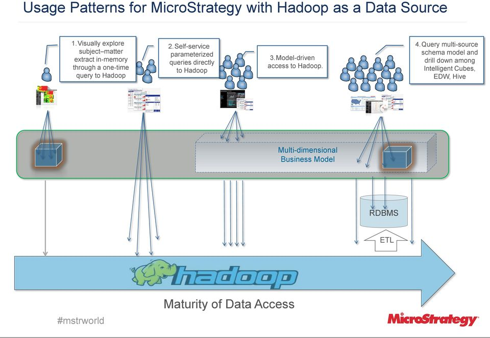 Self-service parameterized queries directly to Hadoop 3.Model-driven access to Hadoop. 4.