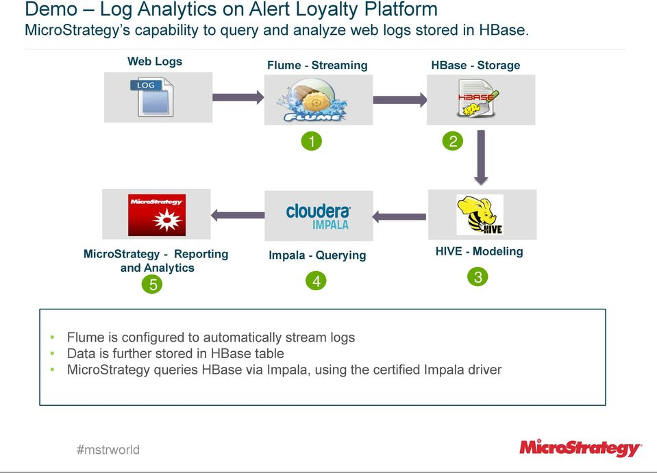 Web Logs Flume - Streaming HBase - Storage 1 1 2 MicroStrategy - Reporting and Analytics 5 Impala -