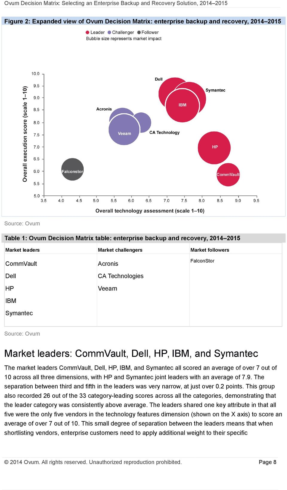 CommVault, Dell, HP, IBM, and Symantec all scored an average of over 7 out of 10 across all three dimensions, with HP and Symantec joint leaders with an average of 7.9.