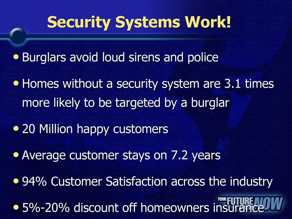 3.1 times more likely to be targeted by a burglar 20 Million happy