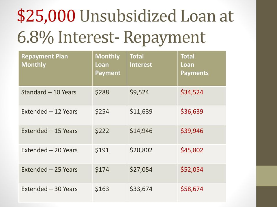 Loan Payments Standard 10 Years $288 $9,524 $34,524 Extended 12 Years $254 $11,639 $36,639