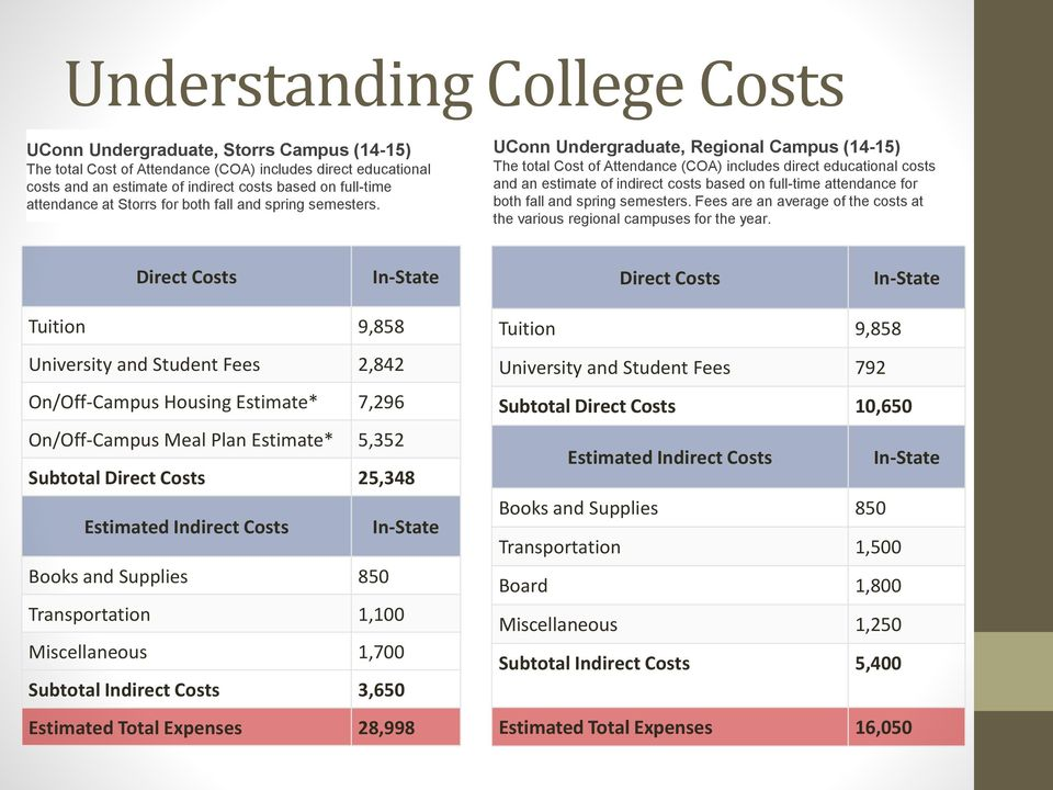 UConn Undergraduate, Regional Campus (14-15) The total Cost of Attendance (COA) includes direct educational costs and an estimate of indirect costs based on full-time attendance for both fall and