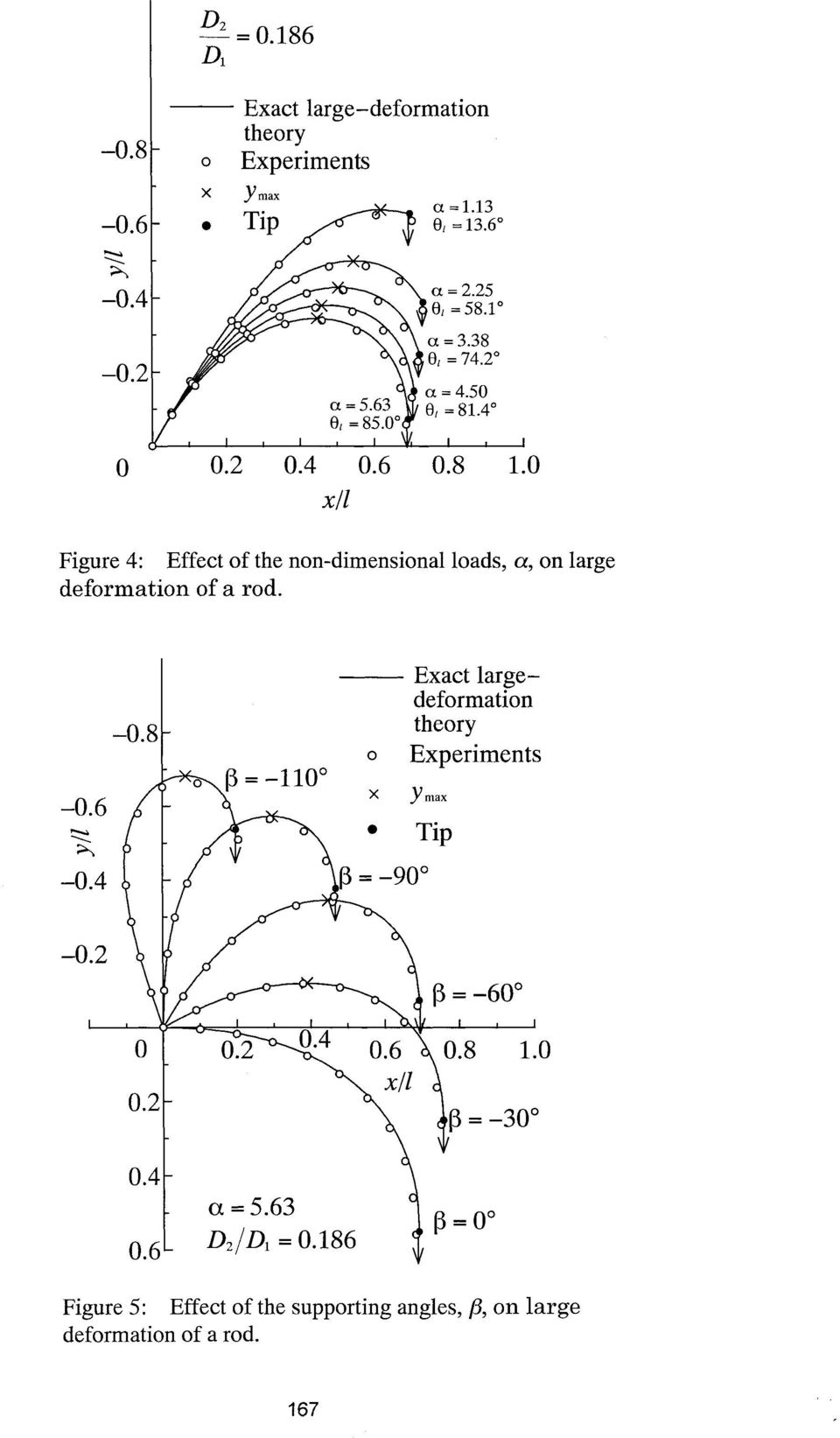 0 Figure 4: Effect of the non-dimensional loads, a, on large deformation of a rod.