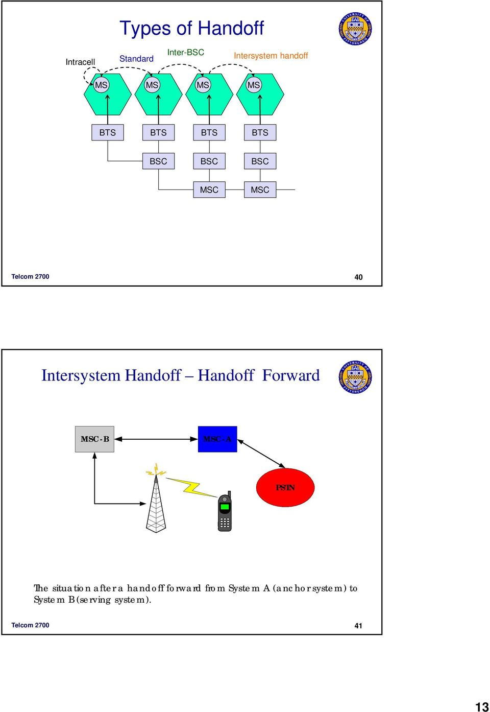 -B -A PSTN The situation after a handoff forward from System A