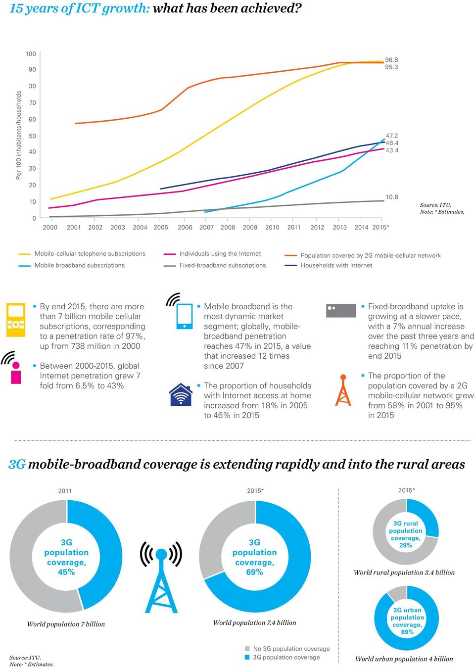 Internet By end 215, there are more than 7 billion mobile cellular subscriptions, corresponding to a penetration rate of 97%, up from 738 million in 2 Between 2-215, global Internet penetration grew