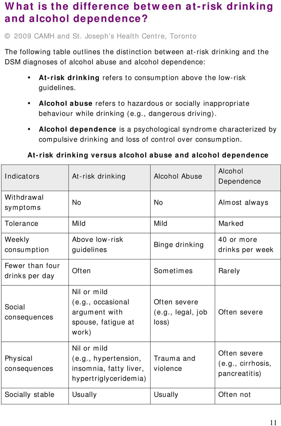 consumption above the low-risk guidelines. Alcohol abuse refers to hazardous or socially inappropriate behaviour while drinking (e.g., dangerous driving).