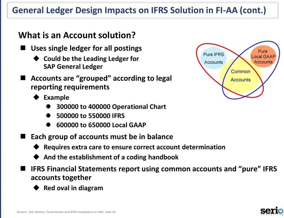 Operational Chart 500000 to 550000 IFRS 600000 to 650000 Local GAAP Pure IFRS Accounts Each group of accounts must be in balance Requires extra care to ensure correct account