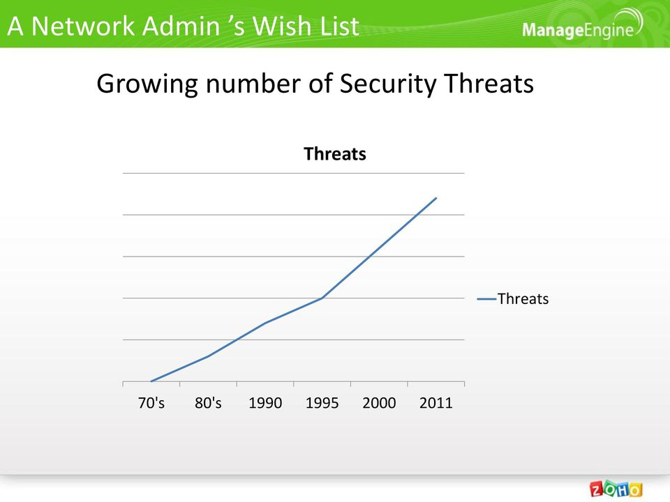 Security Threats Threats