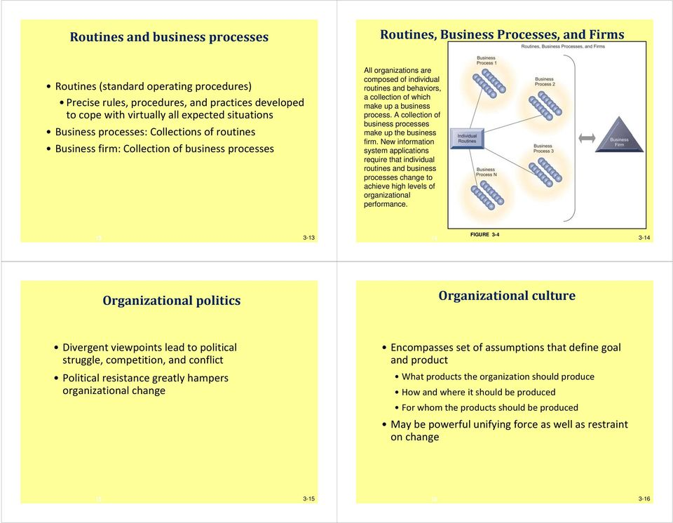 up a business process. A collection of business processes make up the business firm.