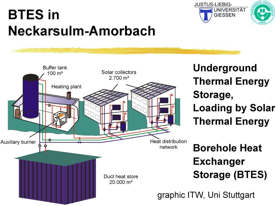700 m² Underground Thermal Energy Storage, Loading by Solar Thermal