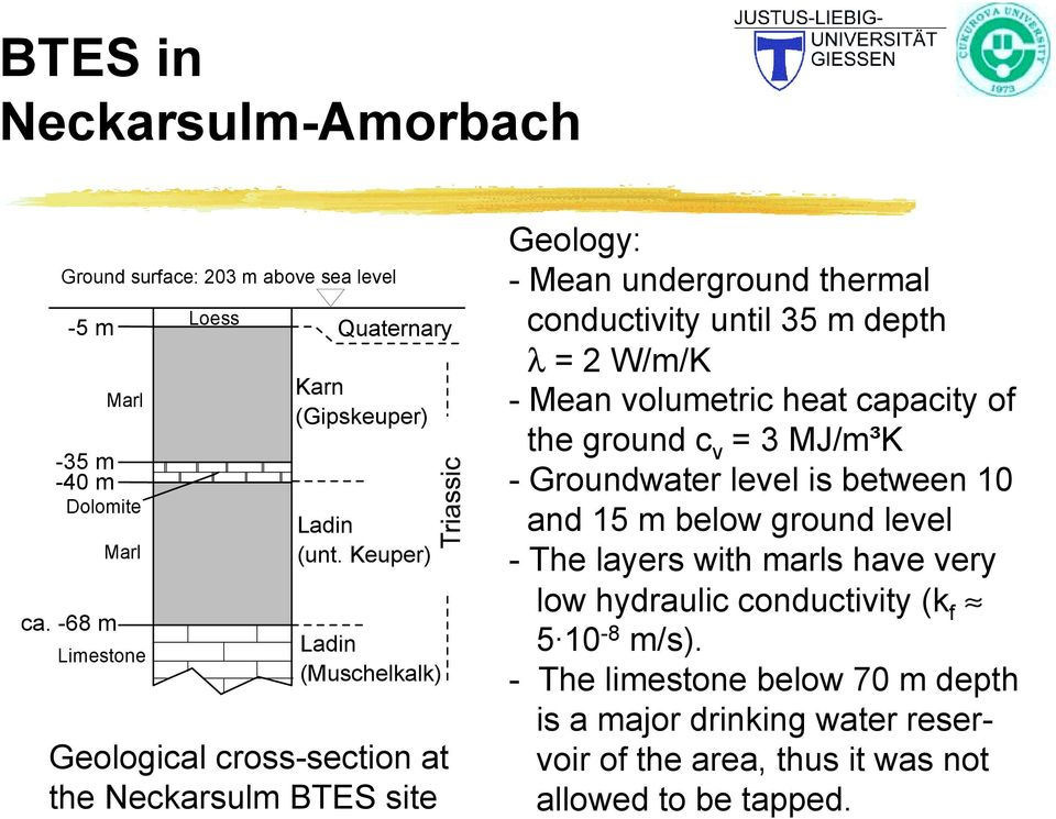 Keuper) Ladin (Muschelkalk) Geological cross-section at the Neckarsulm BTES site Geology: - Mean underground thermal conductivity until 35 m depth λ = 2 W/m/K -