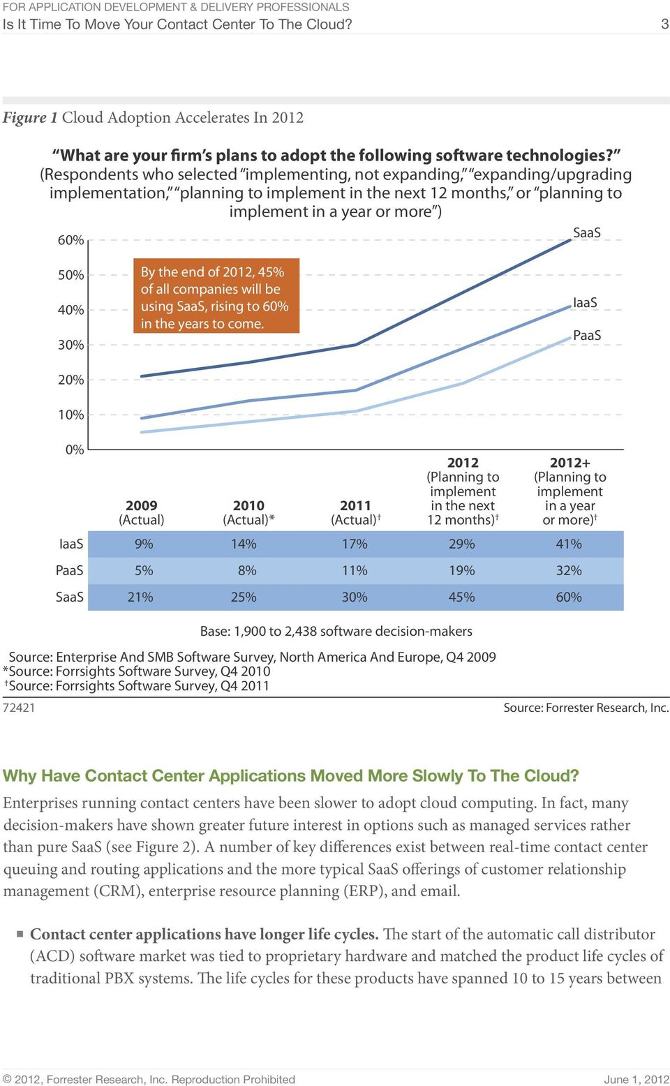 30% 20% 10% By the end of 2012, 45% of all companies will be using SaaS, rising to 60% in the years to come.