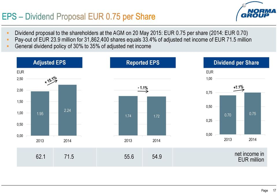 5 million General dividend policy of 30% to 35% of adjusted net income Adjusted EPS Reported EPS Dividend per Share EUR