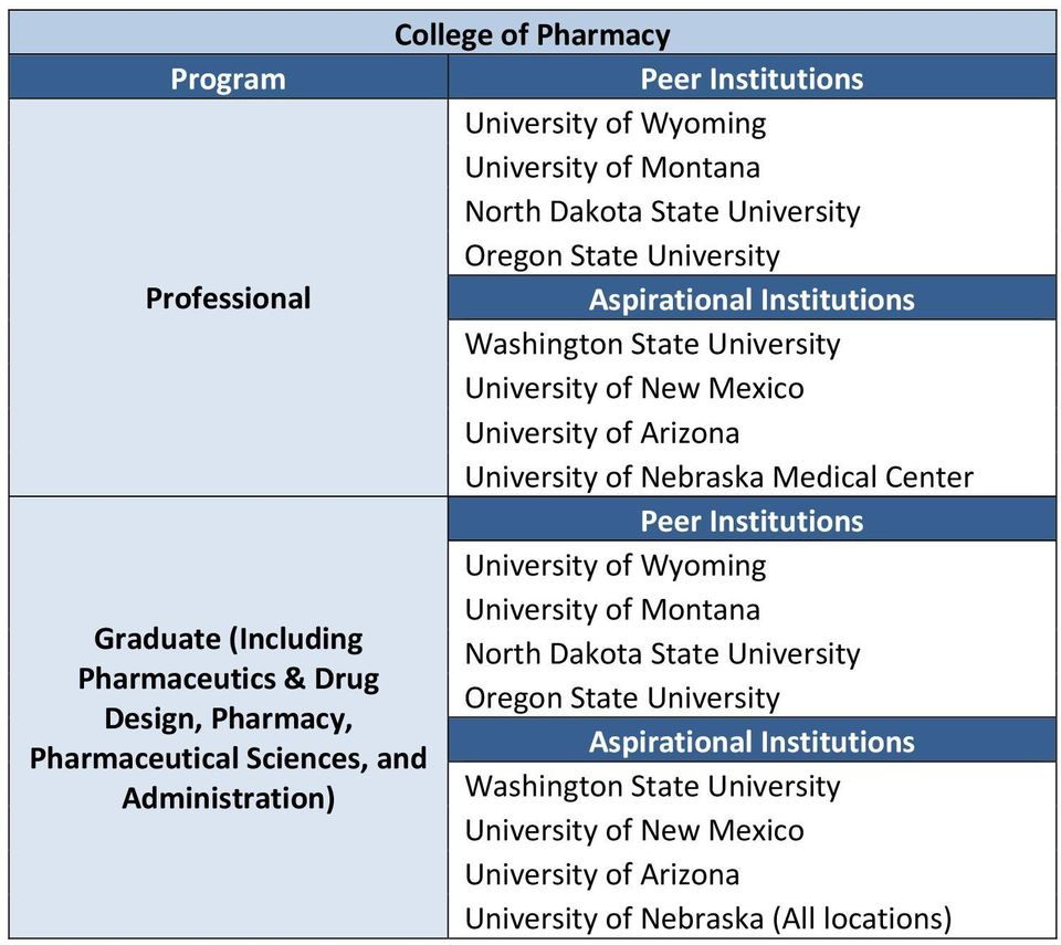 State University Pharmaceutics & Drug Oregon State University Design, Pharmacy, Pharmaceutical Sciences, and
