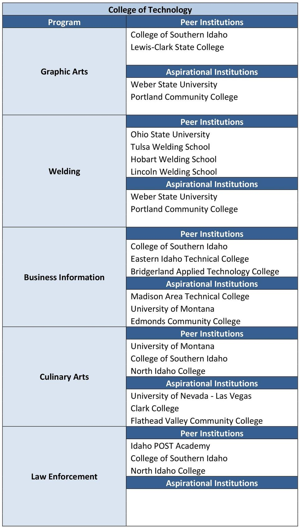 College Eastern Idaho Technical College Bridgerland Applied Technology College Madison Area Technical College Edmonds Community