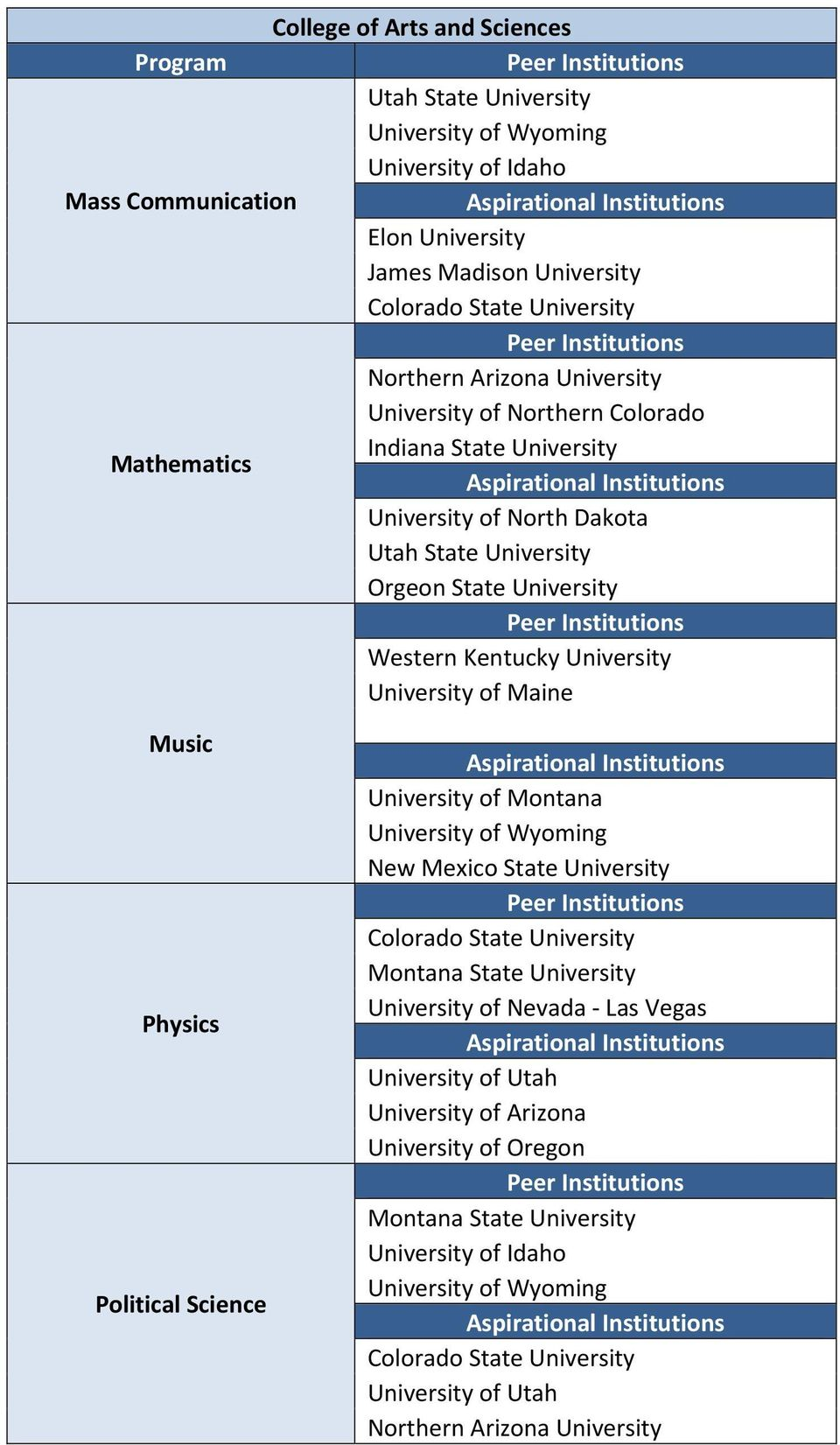 Kentucky University University of Maine Music Physics Political Science New Mexico State University Colorado State