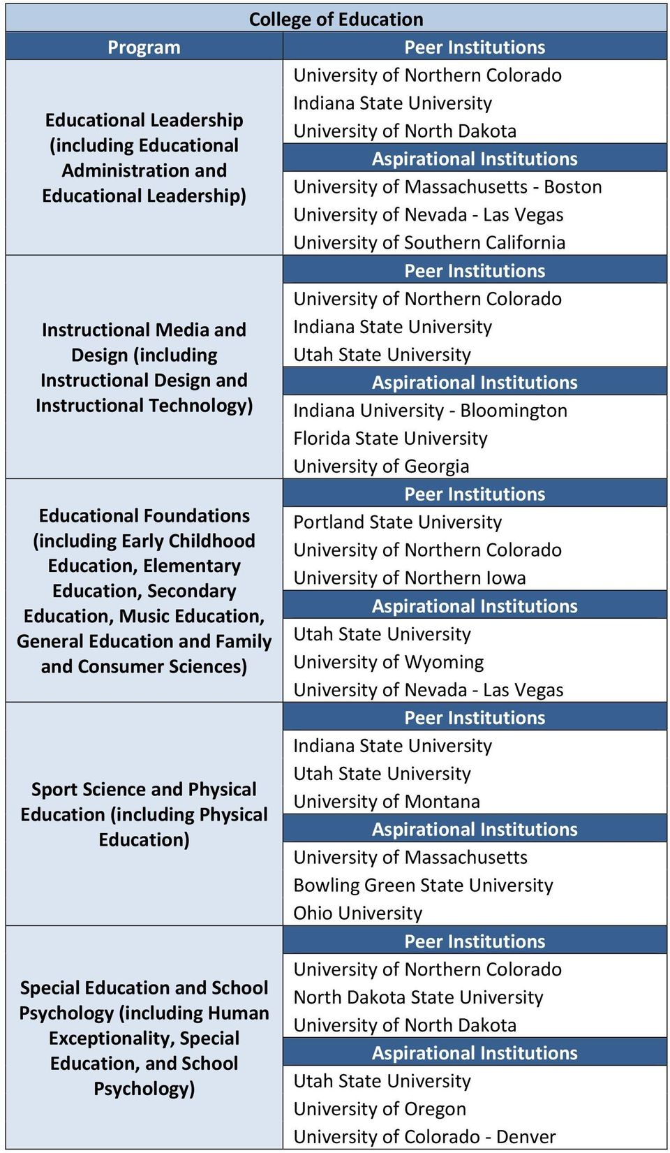 Childhood Education, Elementary Education, Secondary Education, Music Education, General Education and Family and Consumer Sciences) Sport Science and Physical Education (including Physical