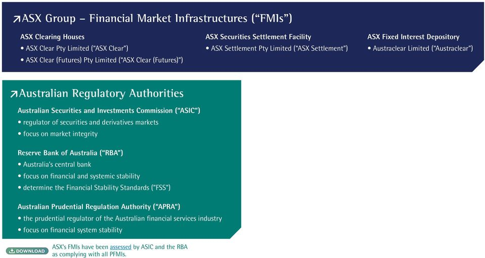 ASIC ) regulator of securities and derivatives markets focus on market integrity Reserve Bank of Australia ( RBA ) Australia s central bank focus on financial and systemic stability determine the
