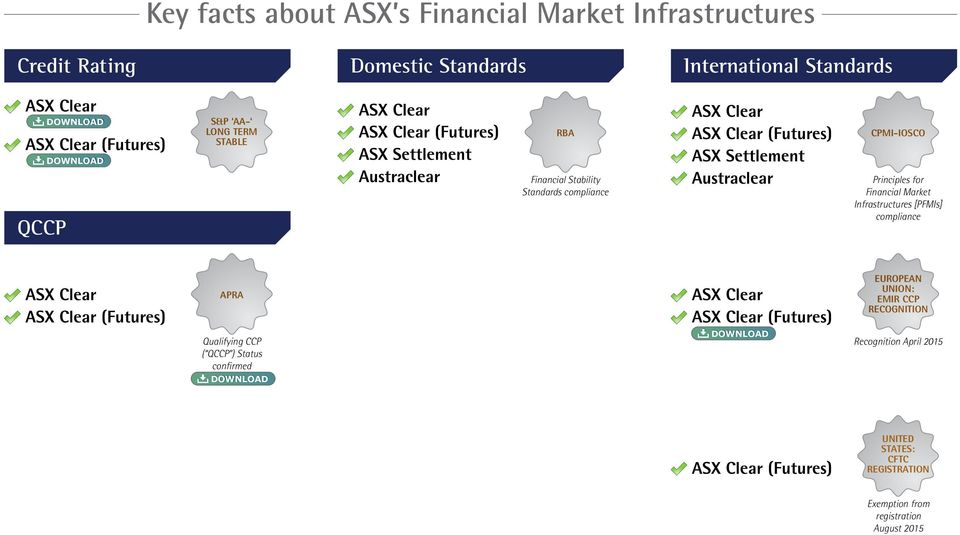 CPMI-IOSCO Principles for Financial Market Infrastructures [PFMIs] compliance ASX Clear ASX Clear (Futures) APRA Qualifying CCP ( QCCP ) Status confirmed DOWNLOAD ASX Clear