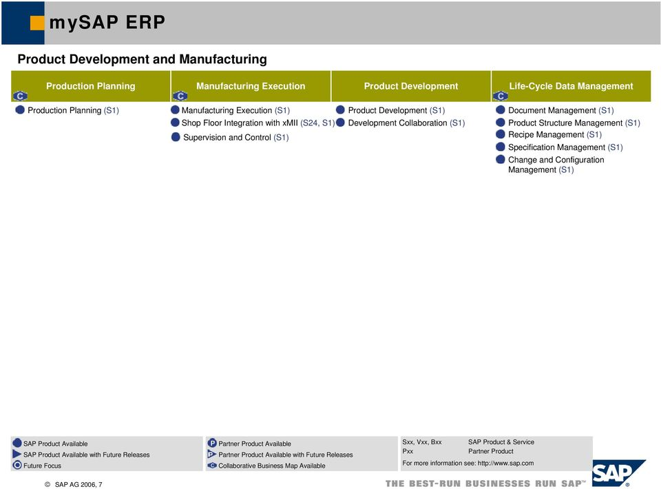 Specification Change and Configuration SAP Product Available SAP Product Available with Future Releases Future Focus Partner Product Available Partner Product