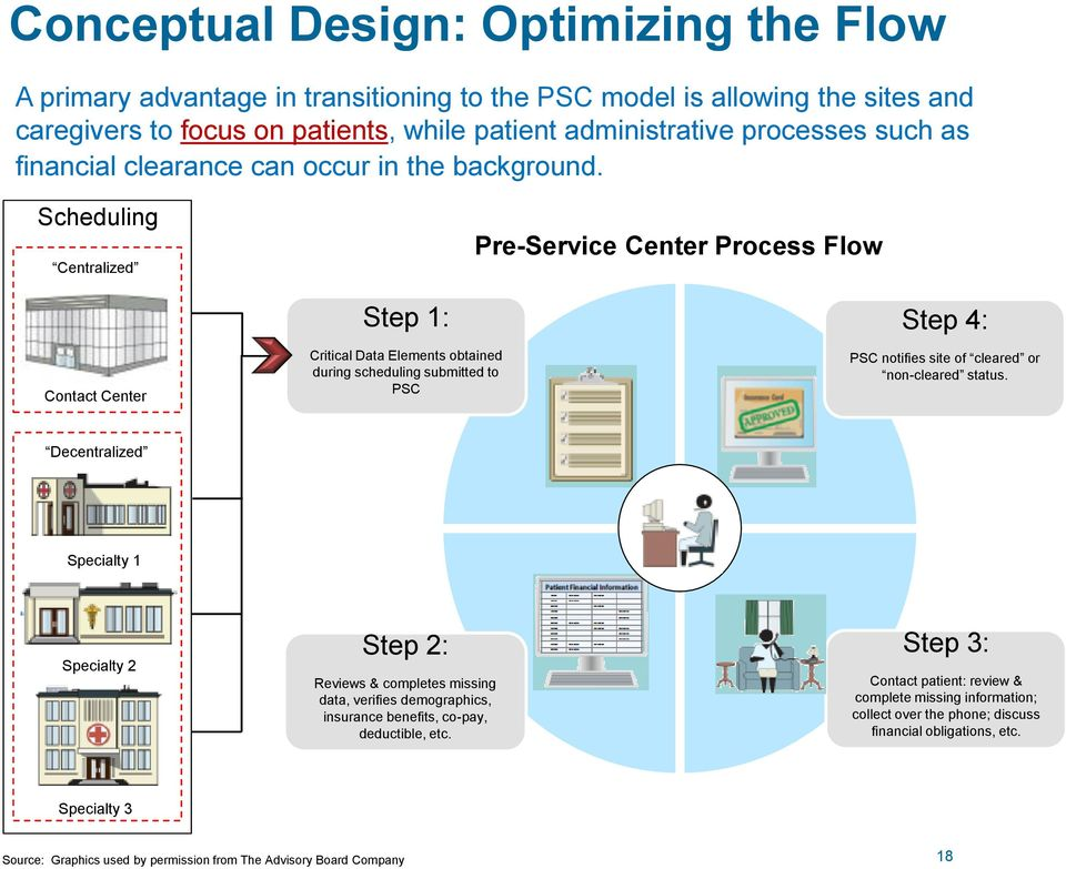 Scheduling Centralized Pre-Service Center Process Flow Contact Center Step 1: Critical Data Elements obtained during scheduling submitted to PSC Step 4: PSC notifies site of cleared or non-cleared