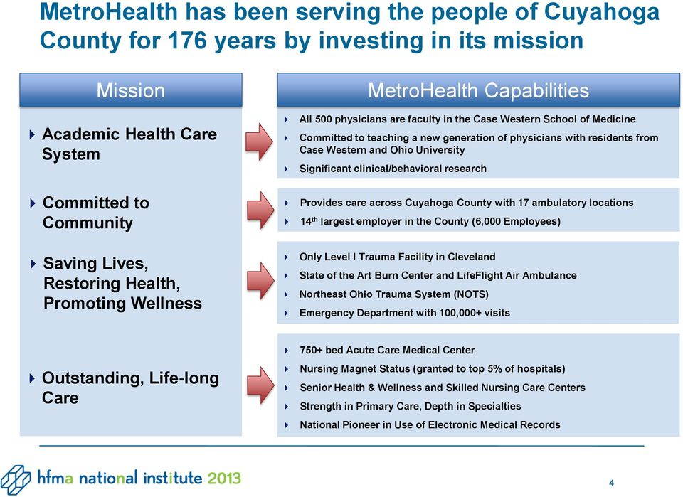 Community Provides care across Cuyahoga County with 17 ambulatory locations 14 th largest employer in the County (6,000 Employees) Saving Lives, Restoring Health, Promoting Wellness Only Level I