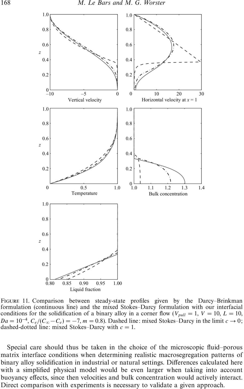 Comparison between steady-state profiles given by the Darcy Brinkman formulation (continuous line) and the mixed Stokes Darcy formulation with our interfacial conditions for the solidification of a