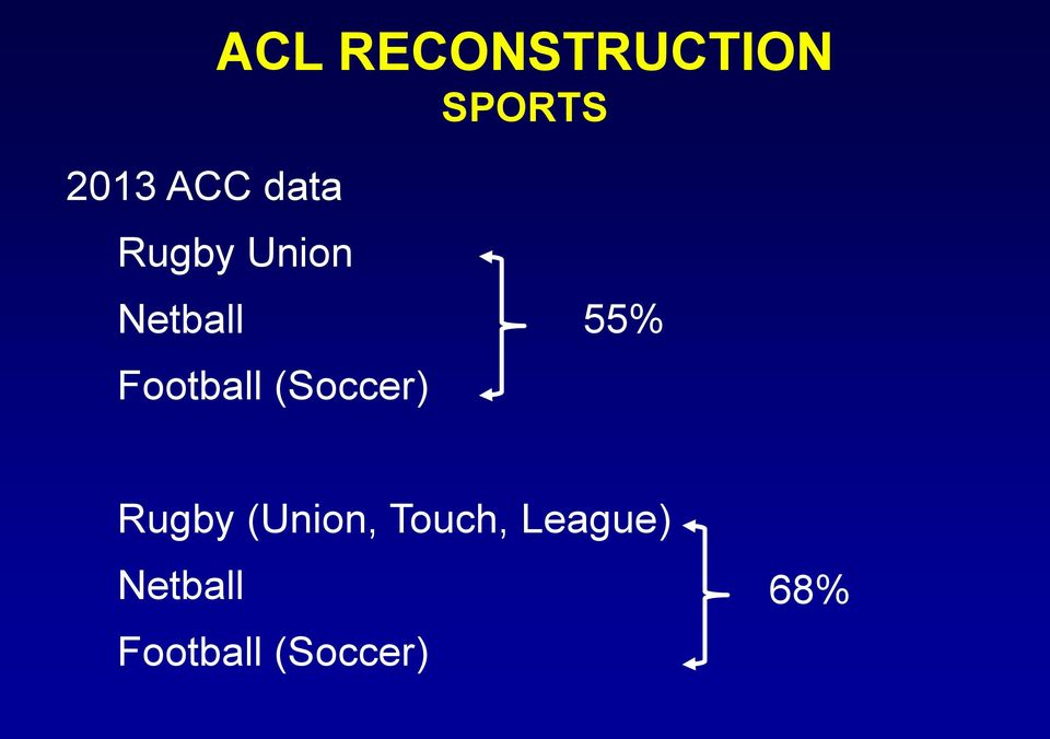 (Soccer) 55% Rugby (Union, Touch,
