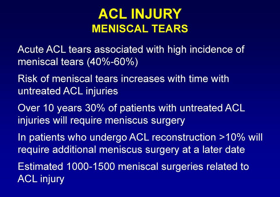 untreated ACL injuries will require meniscus surgery In patients who undergo ACL reconstruction >10% will
